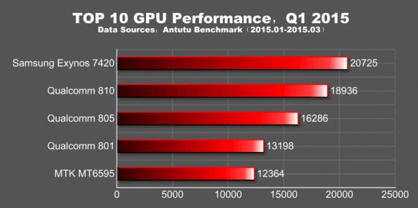 AnTuTus-Q1-2015-global-performance-report-1