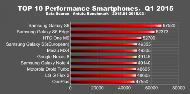 AnTuTus-Q1-2015-global-performance-report
