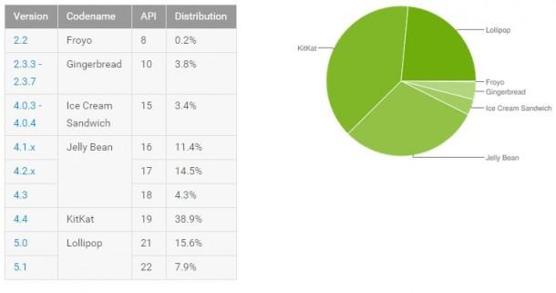 Android táblázat