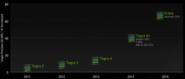 GTC2014_Tegra_Roadmap