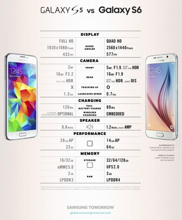 Samsung-Galaxy-S5-vs-S6