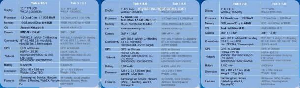 Samsung Galaxy Tab 4 hardver