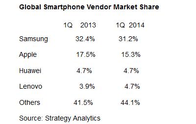Samsung-loses-market-share
