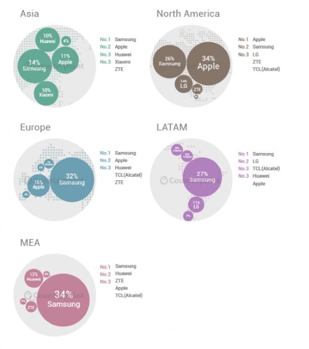 Smartphone-market-share-2015-Q2-1