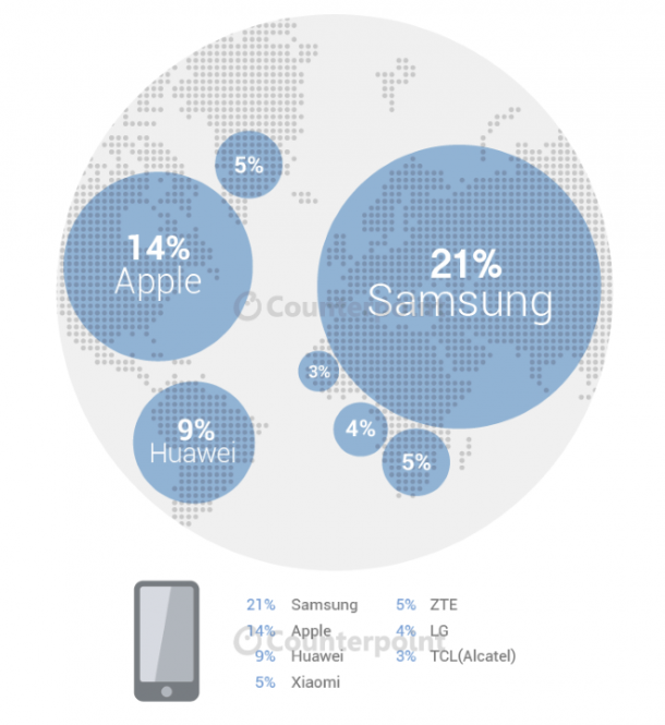Smartphone-market-share-2015-Q2