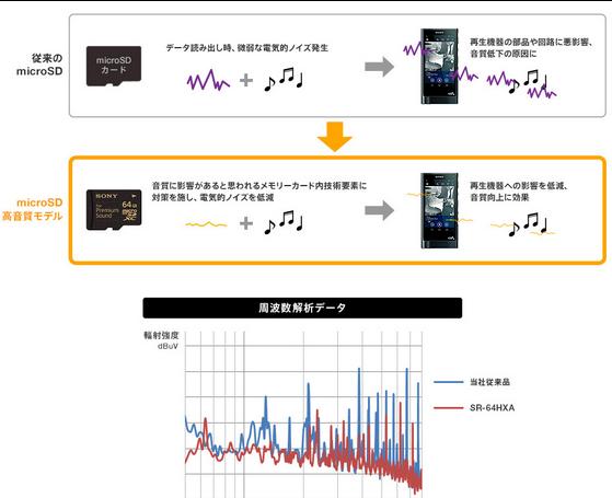 Sony premium sound memoriakartya