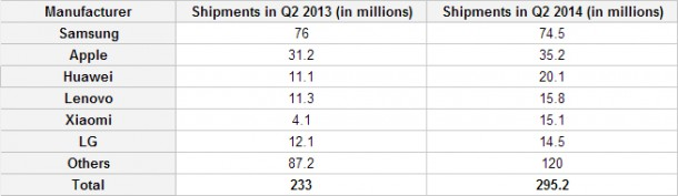 Strategy-Analytics-says-Xiaomi-was-the-star-performer-in-Q2-2014-2