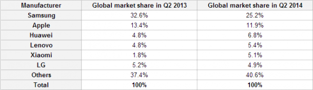 Strategy-Analytics-says-Xiaomi-was-the-star-performer-in-Q2-2014
