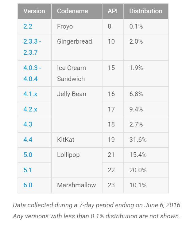 android-verziok-2016-06