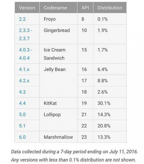 android-verziok-2016-07