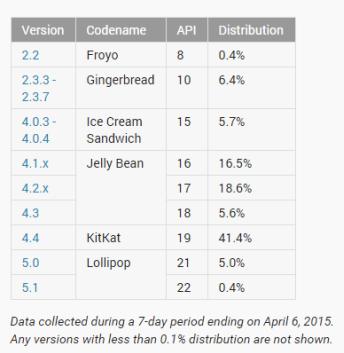 android-verziok-eloszlasa-2015-aprilis
