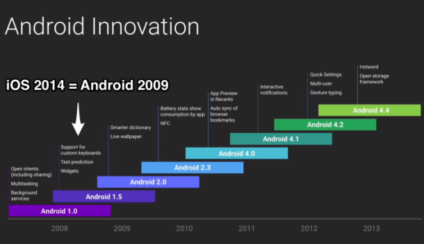 android_innovation