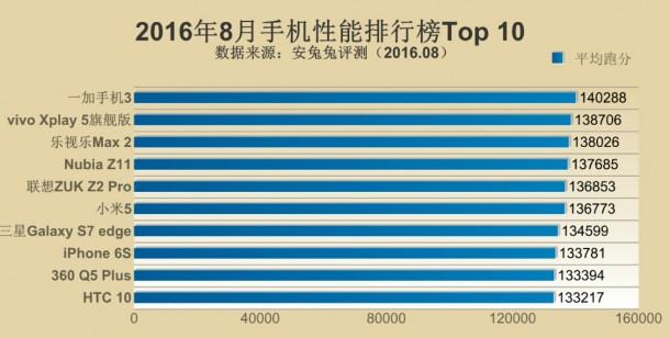antutu-top10-2016-augusztus