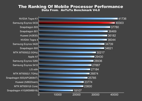mobil-processzorok