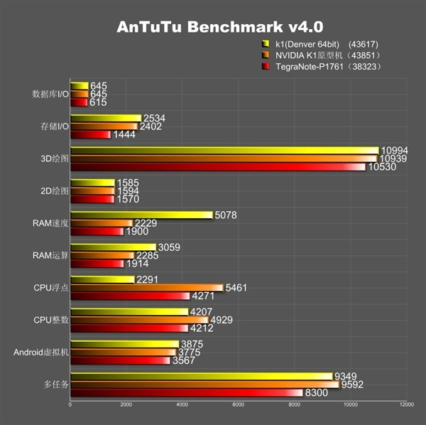 nvidia-k1-benchmark