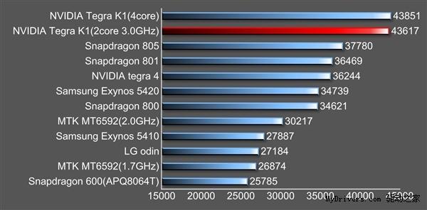 nvidia-k1