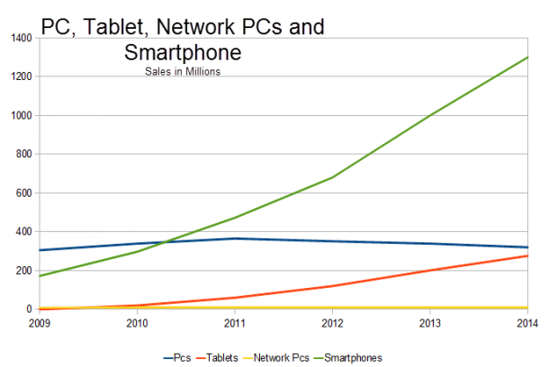 pc_phone_sales
