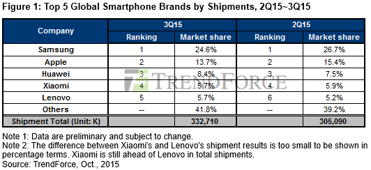 samsung-market-share-q3-2015