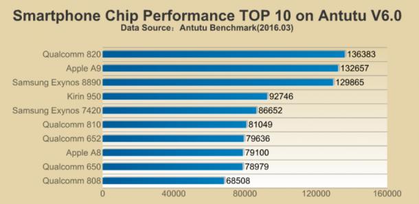 top-10-mobilprocesszor-01