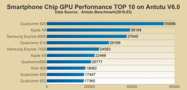 top-10-mobilprocesszor-02